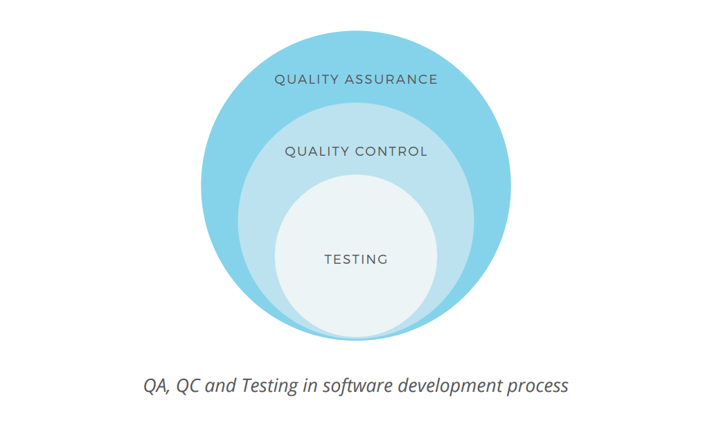Difference between Quality Assurance, Quality Control and Testing
